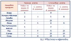 Ответы Mail Ru: Сколько миллиграмм в 1 грамме?